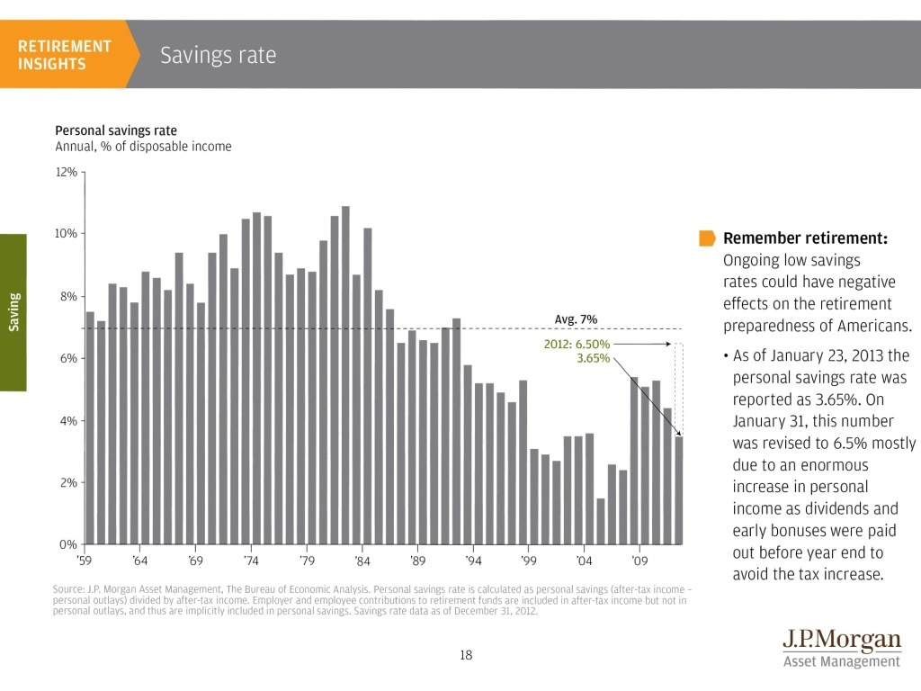 Historical Savings Rate JPMorgan Chart
